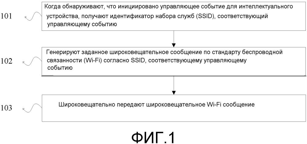 Способы и аппаратура для управления беспроводной точкой доступа