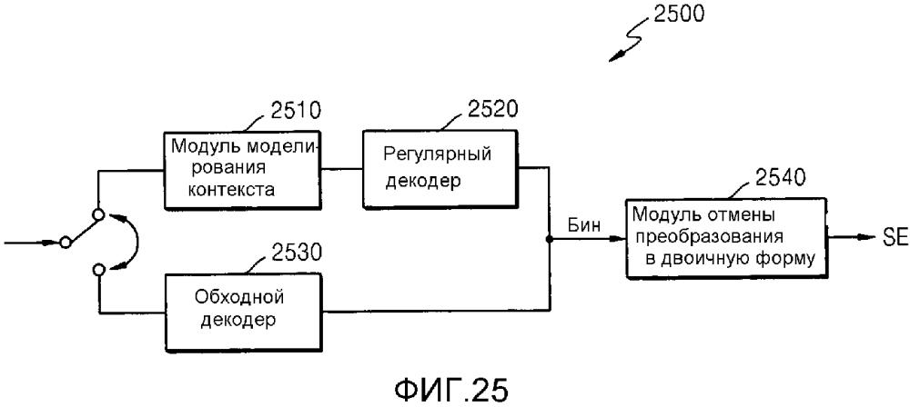 Способ обновления параметров для энтропийного кодирования и декодирования уровня коэффициентов преобразования, а также устройство энтропийного кодирования и устройство энтропийного декодирования уровня коэффициентов преобразования с его использованием