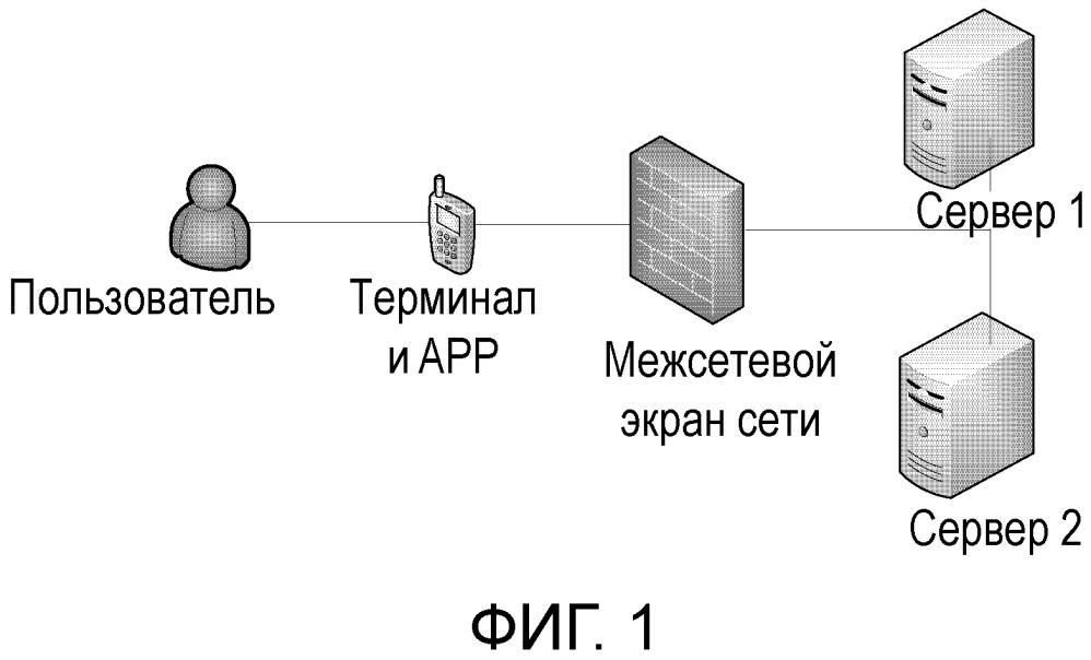 Способ обработки данных и устройство, используемое для приложения терминала