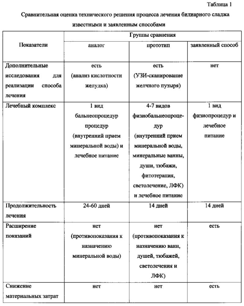 Способ лечения билиарного сладжа у больных хроническим билиарнозависимым панкреатитом