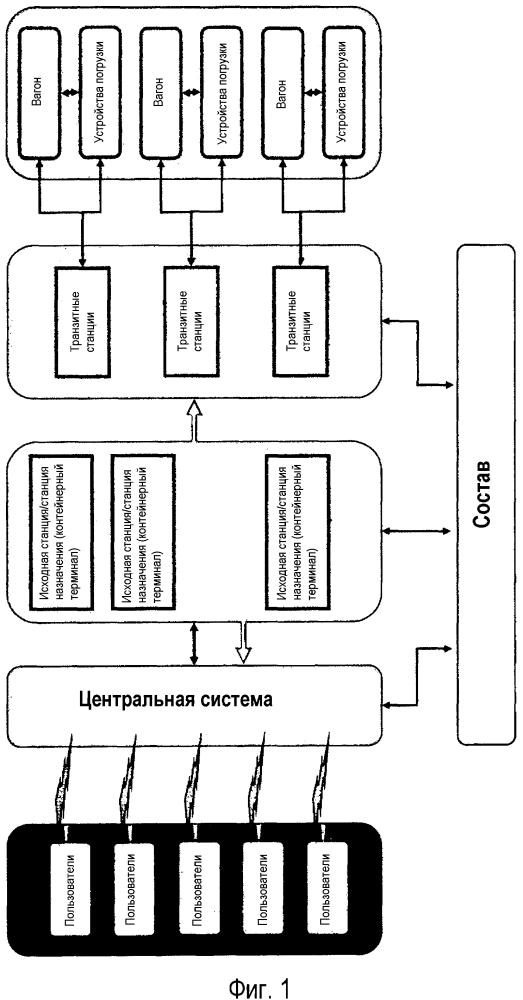 Железнодорожная транспортная система с автоматическим формированием состава