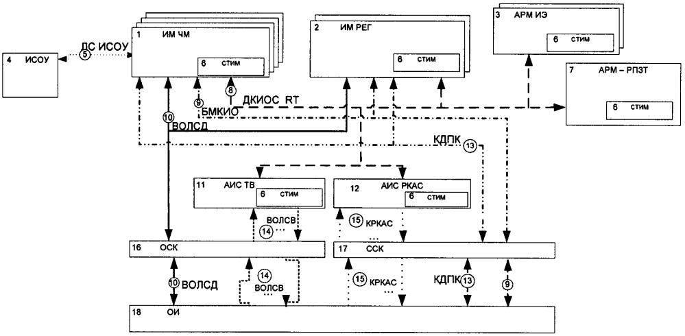 Стенд комплексирования информационно-управляющих систем многофункциональных летательных аппаратов