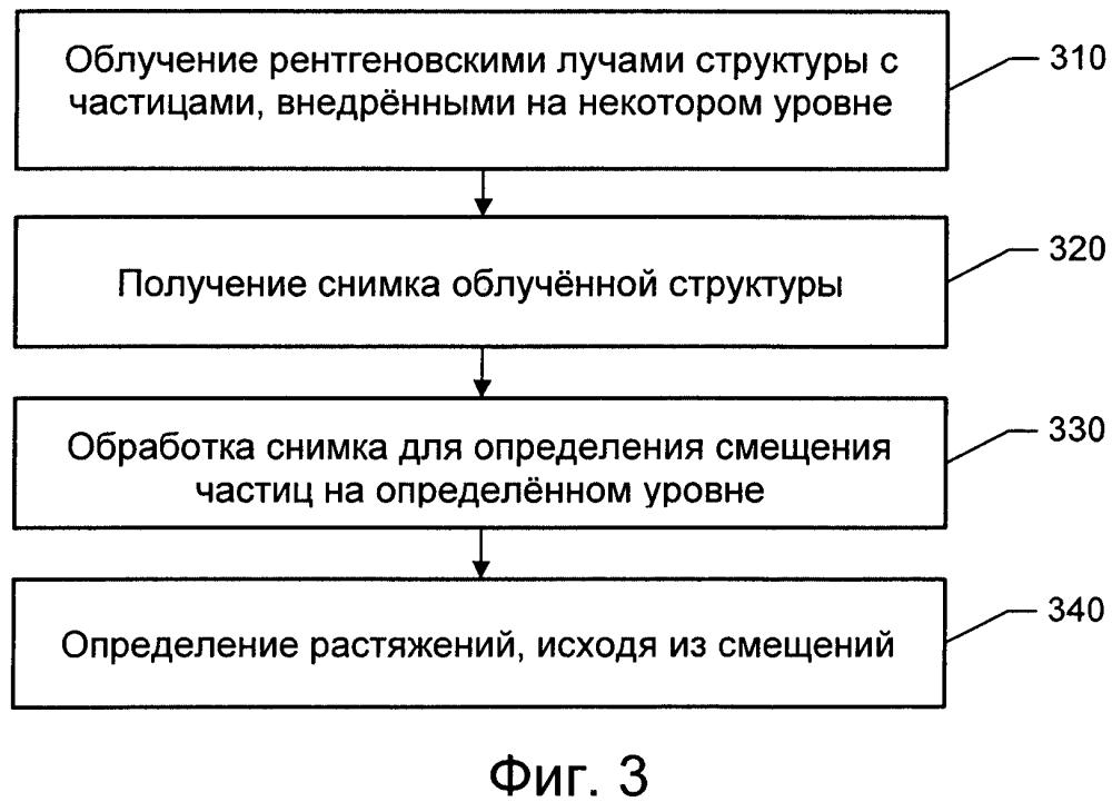Неразрушающий контроль структур с внедренными частицами