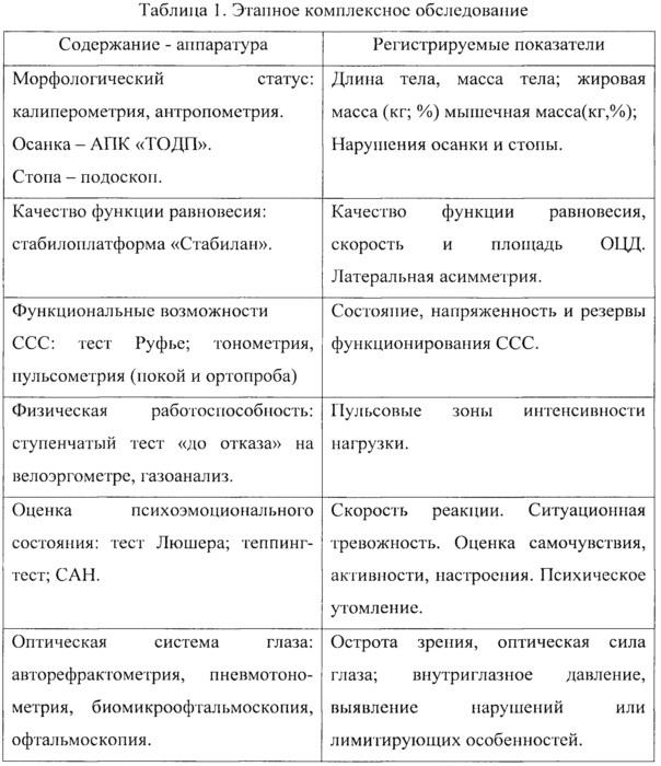 Способ адаптационной подготовки российских спортсменов-стрелков к соревнованиям в климато-географических условиях латинской америки