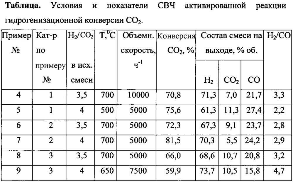 Способ получения синтез-газа из co2