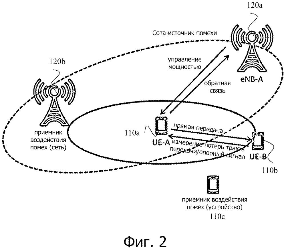 Межсетевое непрямое управление мощностью для подавления помех d2d коммуникаций