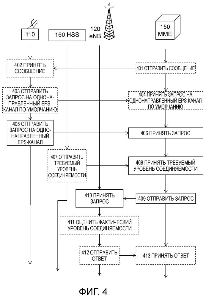 Способы, беспроводное устройство, базовая радиостанция и второй сетевой узел для управления однонаправленным eps-каналом
