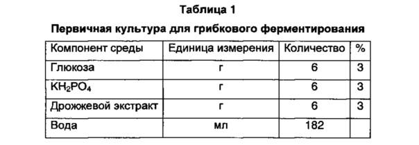 Способ получения ферментированного бульона с imp или ферментированного бульона с глутаминовой кислотой в качестве сырья для получения натурального корригента