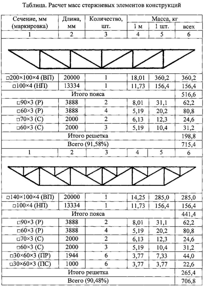 Раскосная решетка стержневых конструкций с дополнительными раскосами y-образной или ψ-образной формы