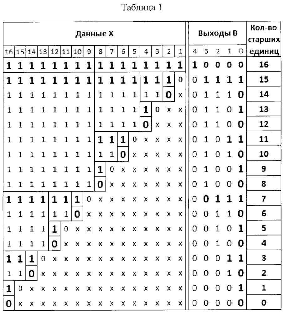 Устройство для определения количества старших единиц (нулей) в двоичном числе