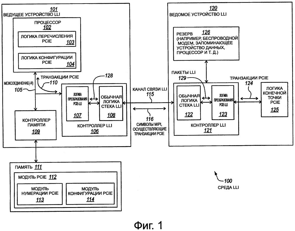 Усиление механизма перечисления и/или конфигурации одного протокола межсоединений для другого протокола межсоединений