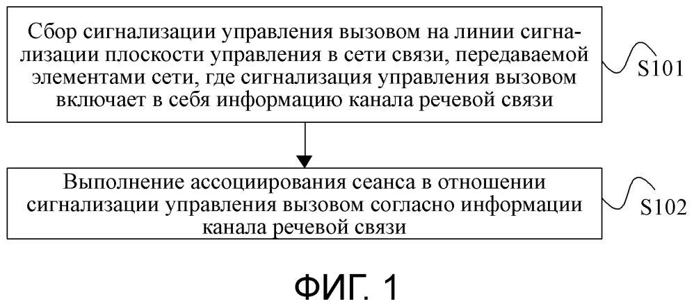 Система, устройство и способ ассоциирования сеанса