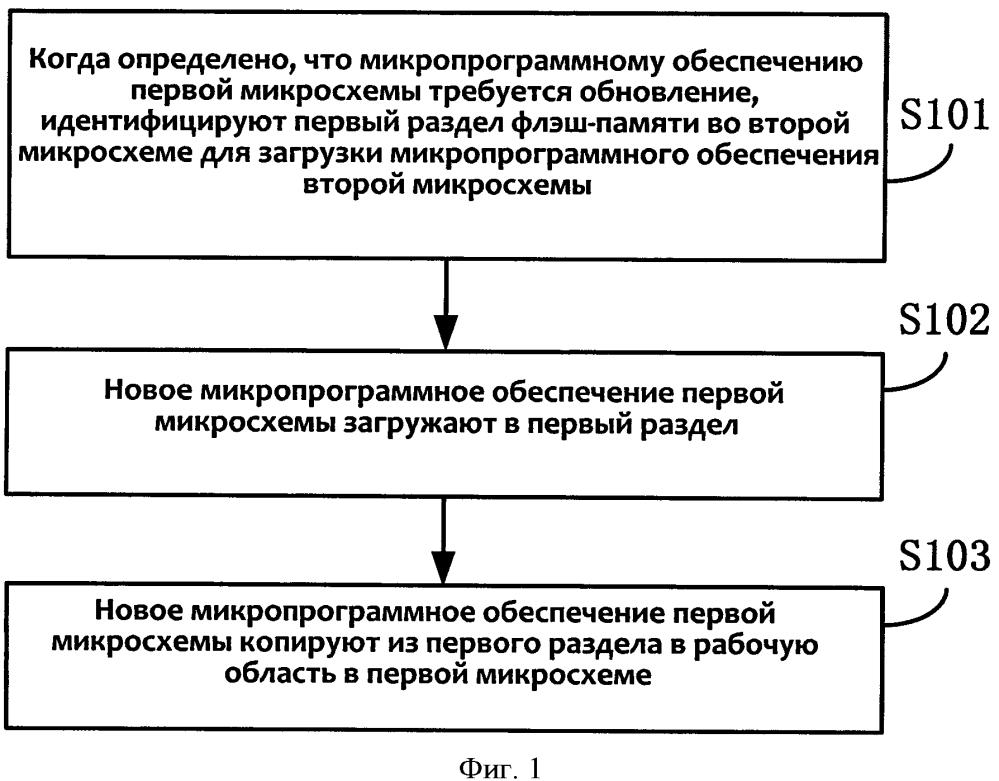 Способ и устройство для обновления микропрограммного обеспечения