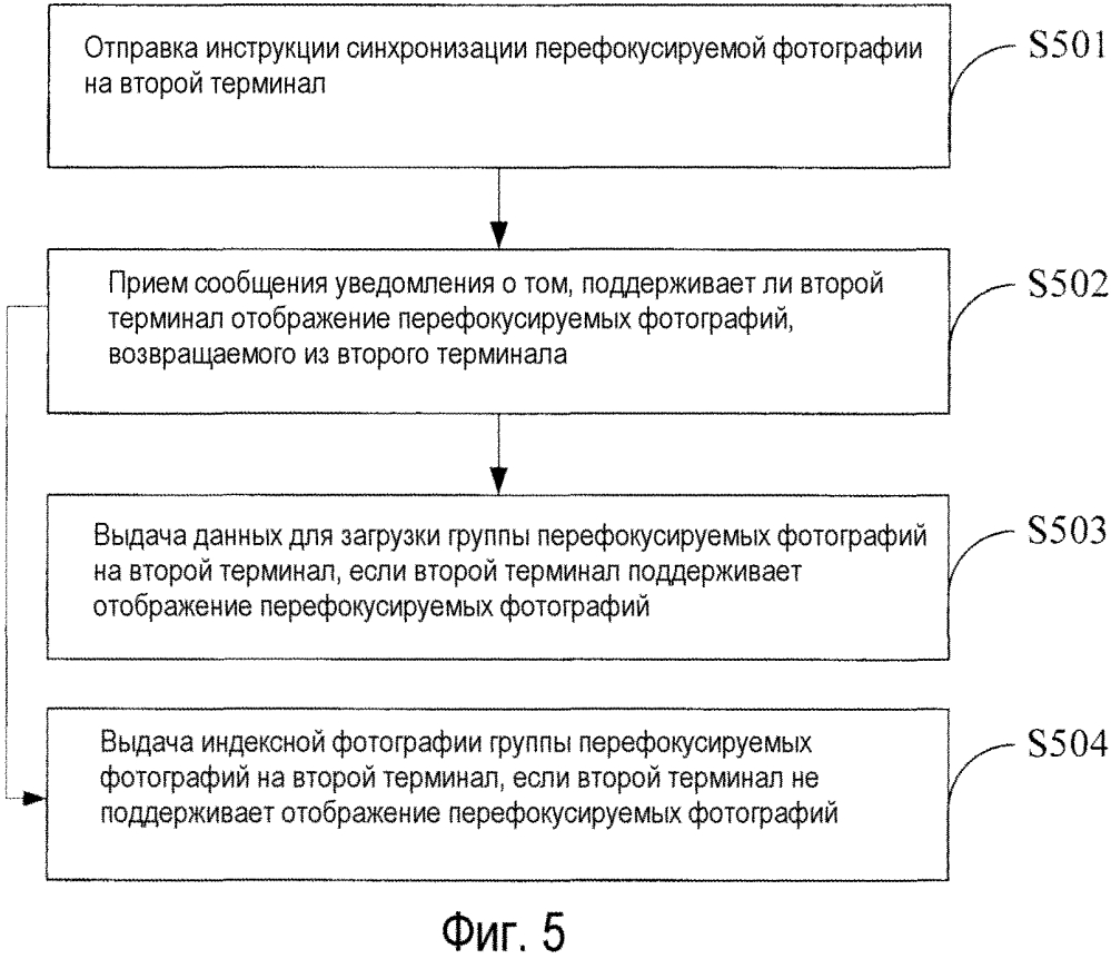 Способ и устройство для синхронизации фотографий