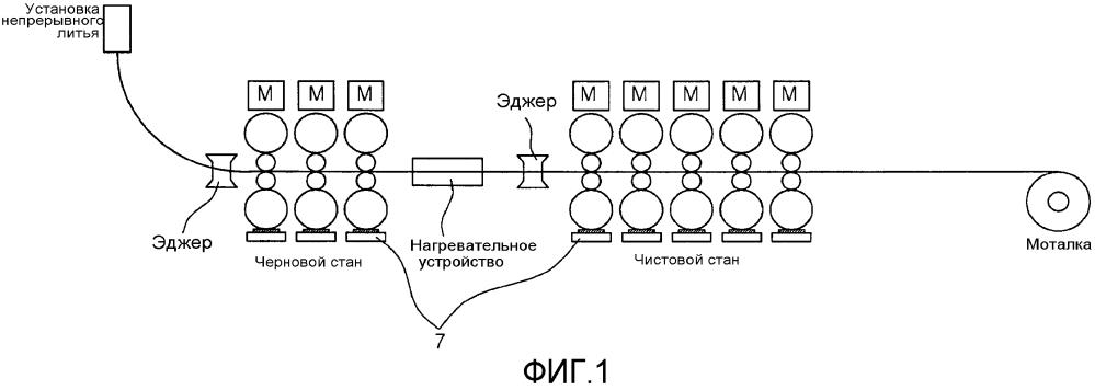 Устройство и способ регулирования ширины в прямой бесконечной линии горячей прокатки между непрерывным литьем и горячей прокаткой