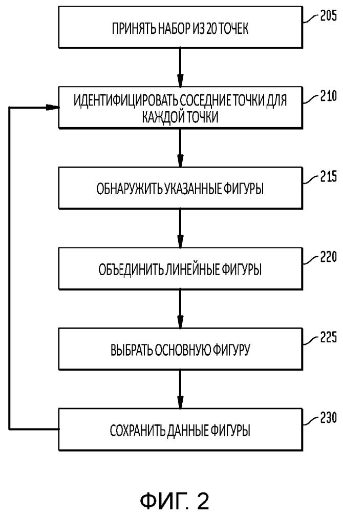 Автоматическое обнаружение регулярных фигур из элементов