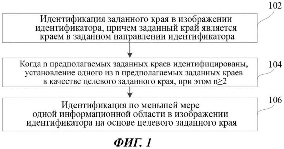 Способ и устройство для идентификации области