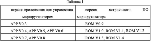 Метод и устройство для обеспечения совместимости приложения для управления маршрутизатором и встроенного программного обеспечения маршрутизатора