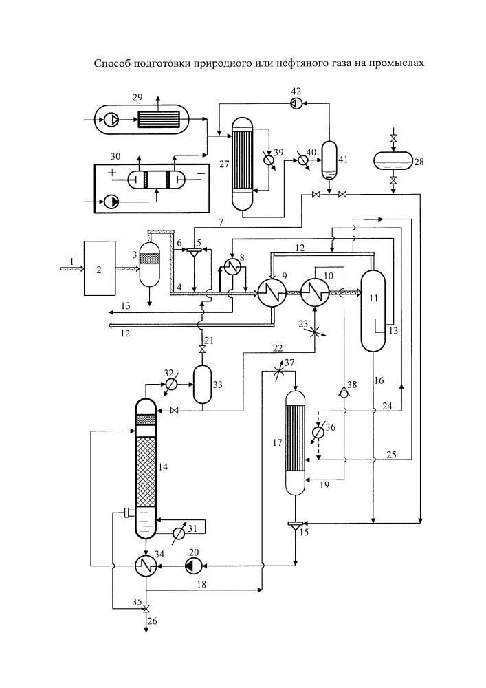 Способ подготовки газа на нефтяных и газовых промыслах