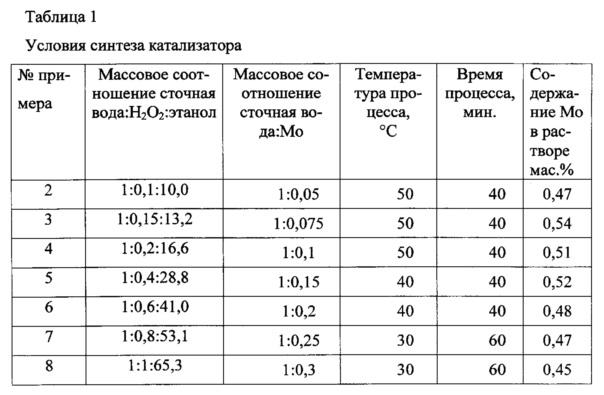Способ получения молибденового катализатора эпоксидирования олефинов