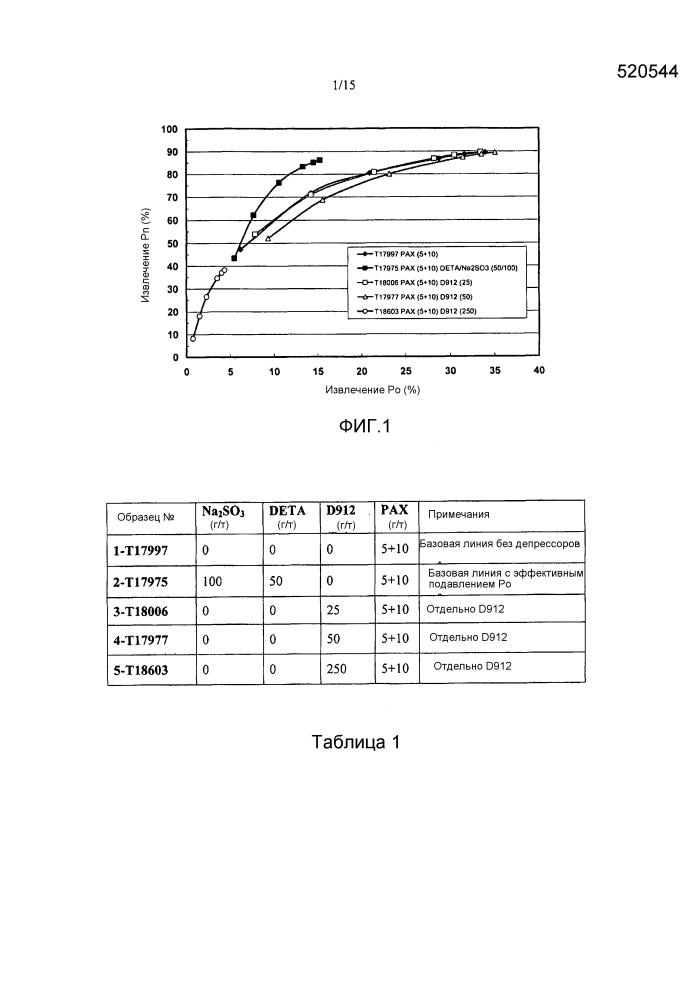 Способ улучшения селективности и извлечения при флотации сульфидных никелевых руд, которые содержат пирротин, путем использования синергии множества депрессоров