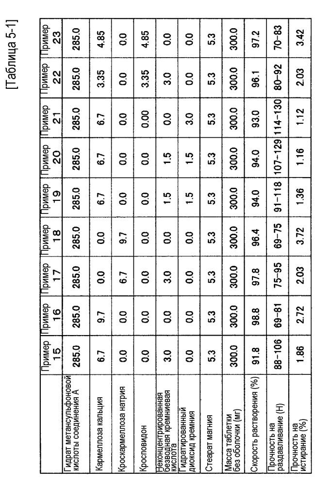 Таблетка, содержащая гидрат метансульфоната 1-циклопропил-8-(дифторметокси)-7-[(1r)-1-метил-2, 3-дигидро-1н-изоиндол-5-ил]-4-оксо-1, 4-дигидрохинолин-3-карбоновой кислоты