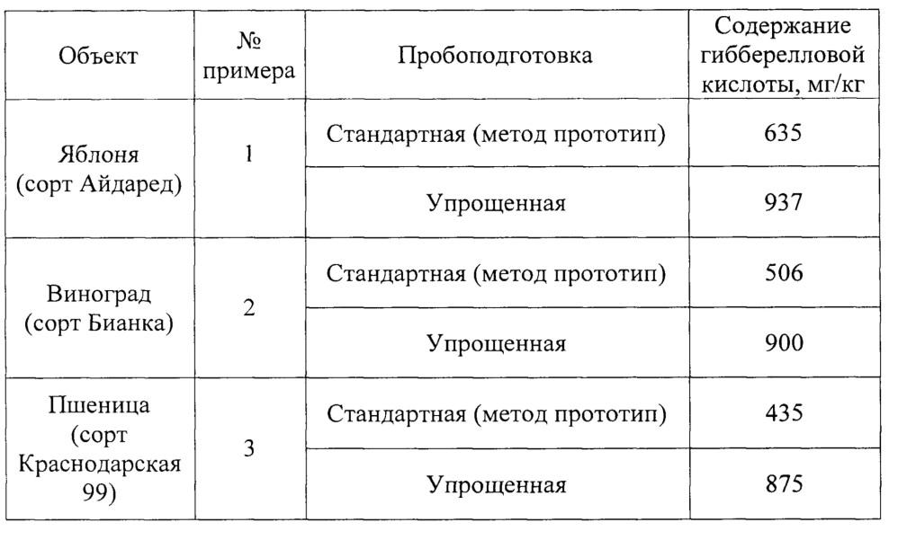 Способ определения содержания свободной гибберелловой кислоты в вегетативных органах растений методом капиллярного электрофореза
