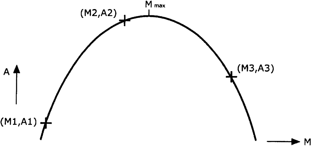 Способ коррекции значений регулировки масс-спектрометра по молекулярной массе для масс-спектрометрического определения массового пика