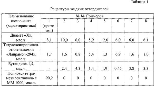 Жидкий отвердитель форполимеров с концевыми изоцианатными группами
