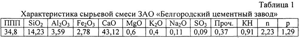 Способ интенсификации процесса обжига портландцементного клинкера минерализаторами (варианты)