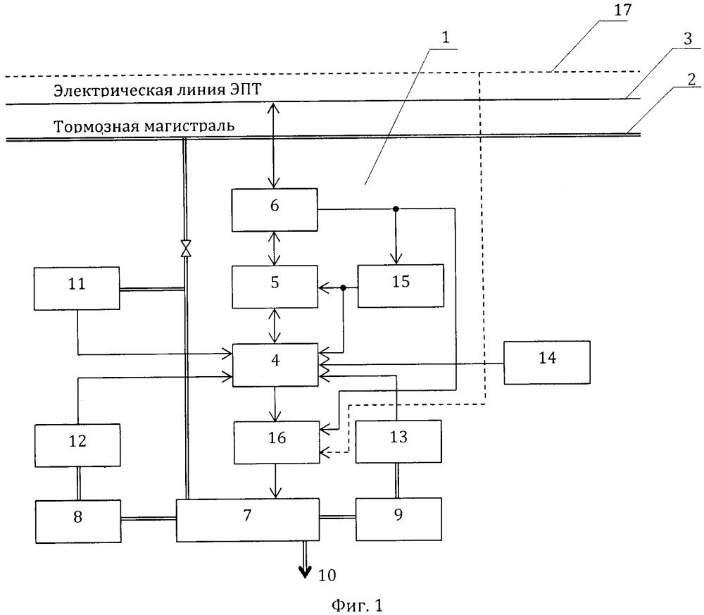 Электропневматический тормоз с цифровым управлением