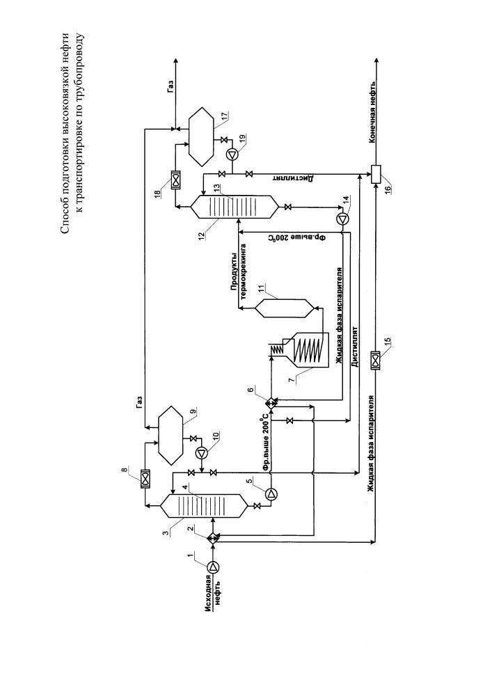 Способ подготовки высоковязкой нефти к транспортировке по трубопроводу