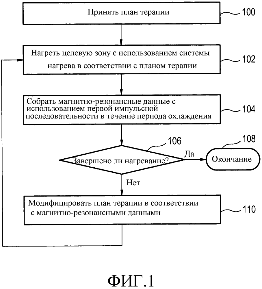 Модификация плана терапии с использованием магнитно-резонансных данных, полученных в период охлаждения