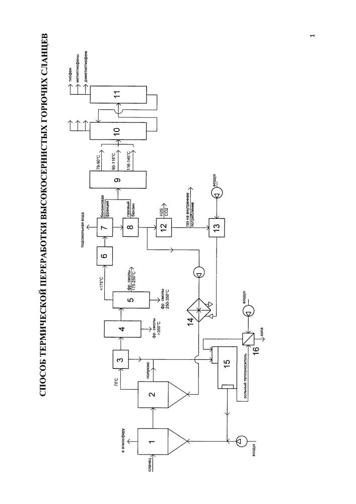 Способ термической переработки высокосернистых горючих сланцев