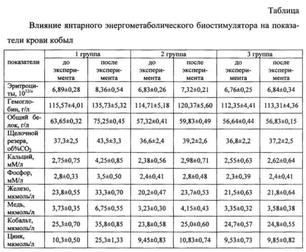 Способ коррекции энергометаболических процессов у жеребых кобыл в перинатальный период