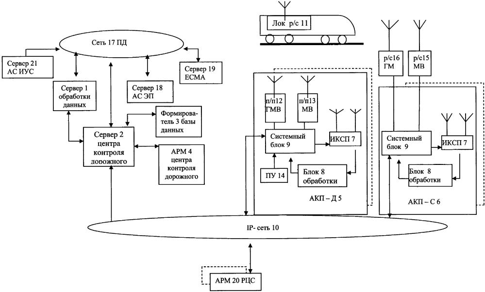 Автоматизированная система контроля технического состояния локомотивных радиостанций