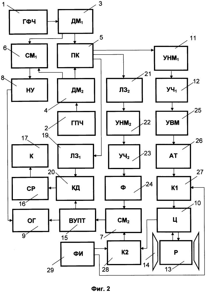 Спектрометр электронного парамагнитного резонанса