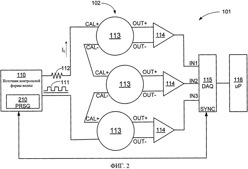 Калиброванная система для электромагнитной съемки