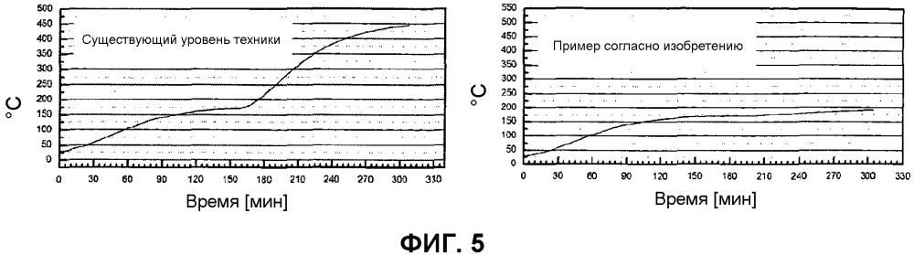 Низкотемпературное ионно-дуговое напыление