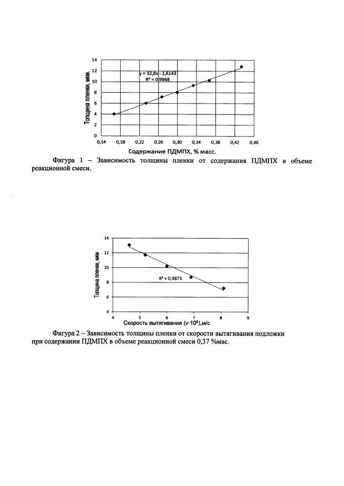 Способ получения электропроводящих пленок на поверхности оксидных стекол для определения содержания влаги в воздушной среде