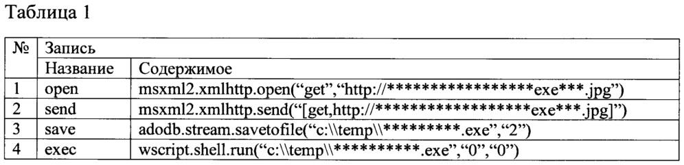 Способ выполнения кода интерпретатором