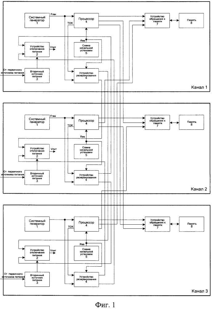 Многоканальная самодиагностируемая вычислительная система с резервированием замещением и способ повышения ее отказоустойчивости (варианты)