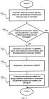 Система и способ автогенерации решающих правил для систем обнаружения вторжений с обратной связью