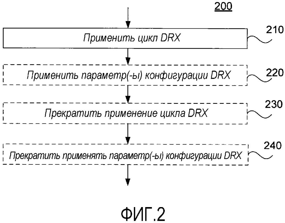Применение цикла прерывистого приема (drx)