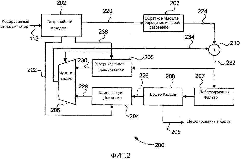 Способ, устройство и система для кодирования и декодирования поднабора единиц преобразования кодированных видеоданных