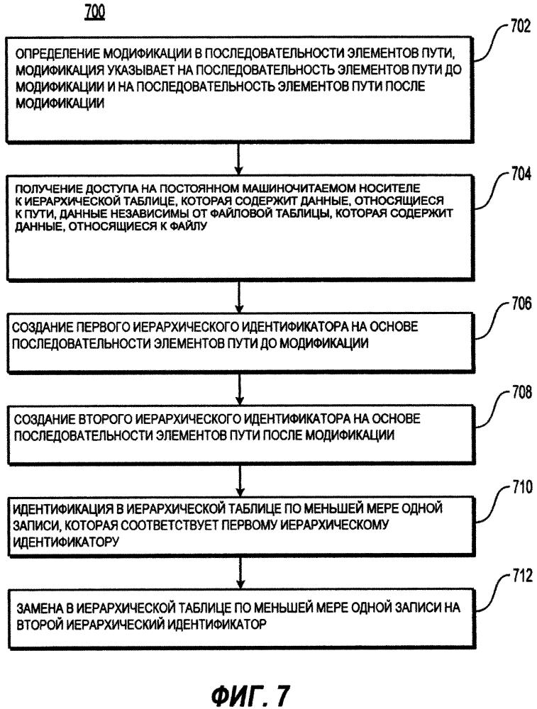 Способ (варианты) и система (варианты) управления данными, связанными с иерархической структурой