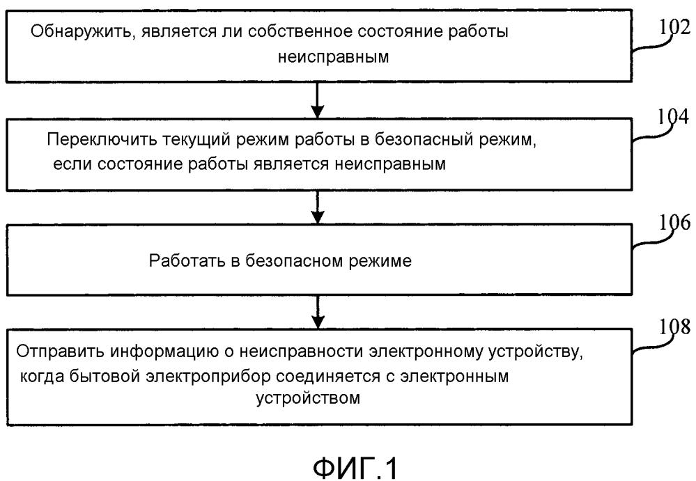 Способ и устройство для переключения режимов