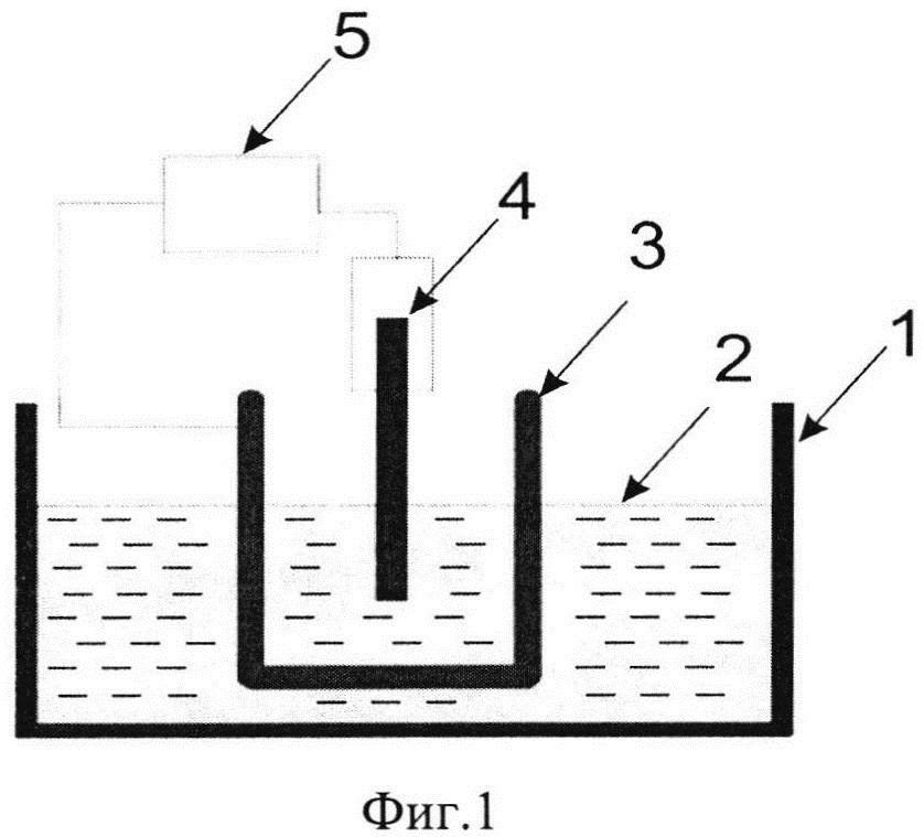 Способ получения нанопрофилированной ультратонкой пленки al2o3 на поверхности пористого кремния