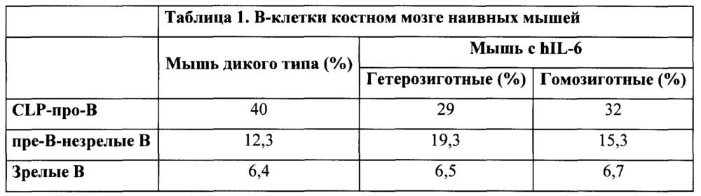 Гуманизированные il-6 и рецептор il-6