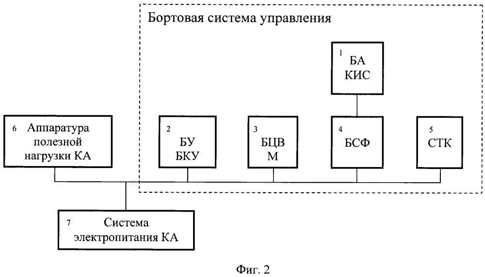 Бортовая система управления космическим аппаратом